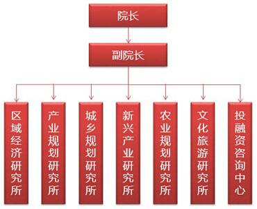 中经汇成组织结构