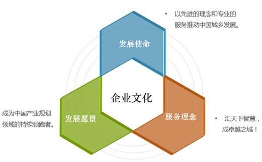 中经汇成企业文化