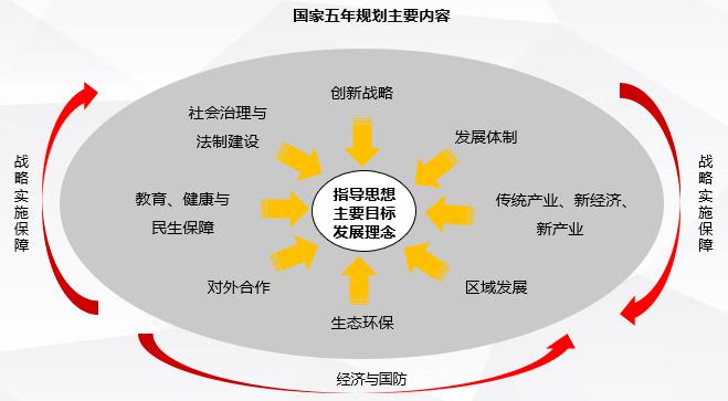 体制 五 年 十 五 关于《中共中央关于制定国民经济和社会发展第十三个五年规划的建议》的说明
