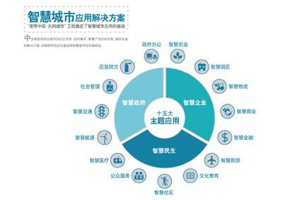 城市信息化面临新的发展阶段