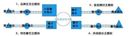 北京天洋城核心商业街设计建议