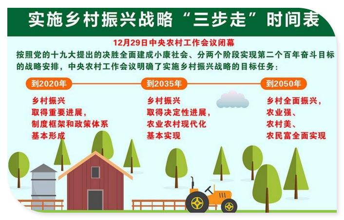 乡村振兴战略要求创新发展模式