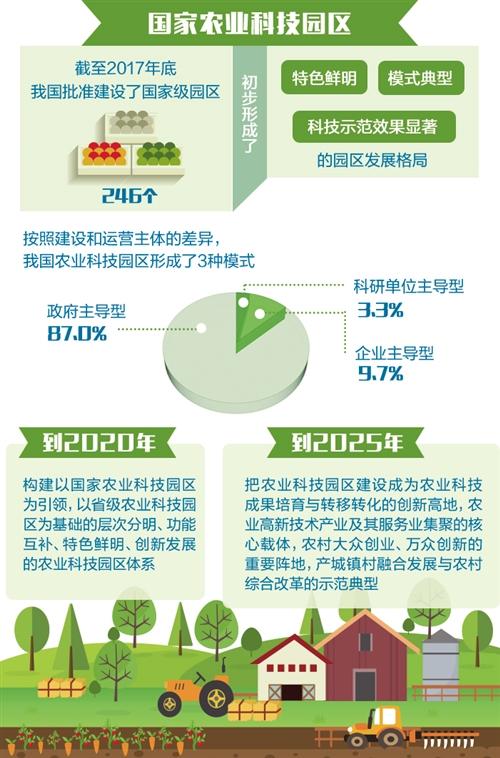 国家农业科技园区发展规划发布 为农业科技发展提供示范样板