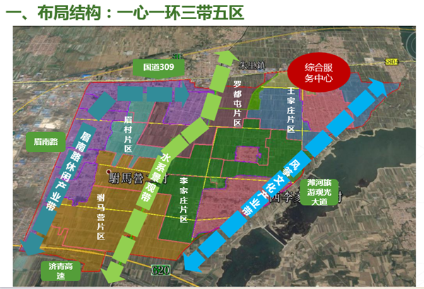 潍坊现代农业示范区发展规划