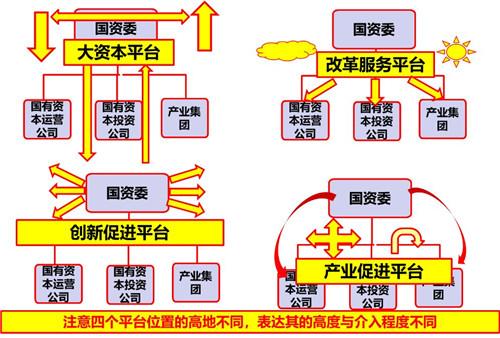 十四五规划与国资国企改革6大结合点