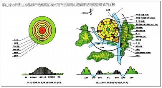 绿心环形城市的起源